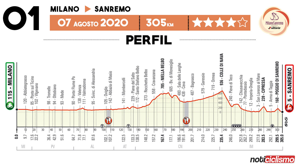 Milán-San Remo 2020 - Perfil