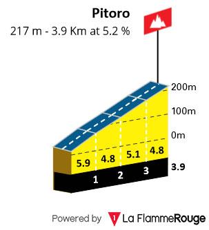 Monte Pitoro - Perfil