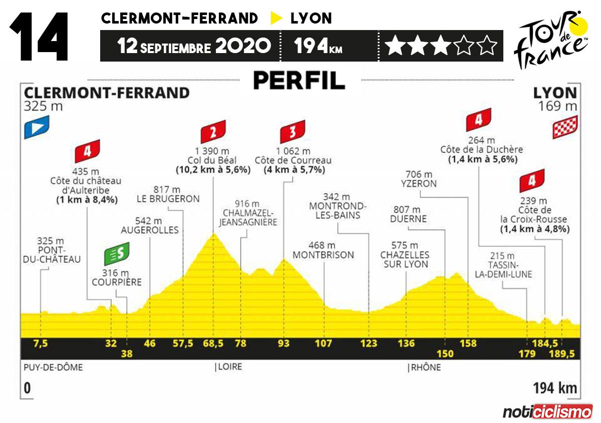 Tour de Francia 2020 - Etapa 14