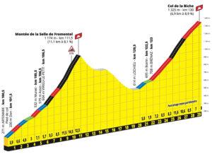 Encadenado de puertos en la Etapa 15 del Tour de Francia 2020
