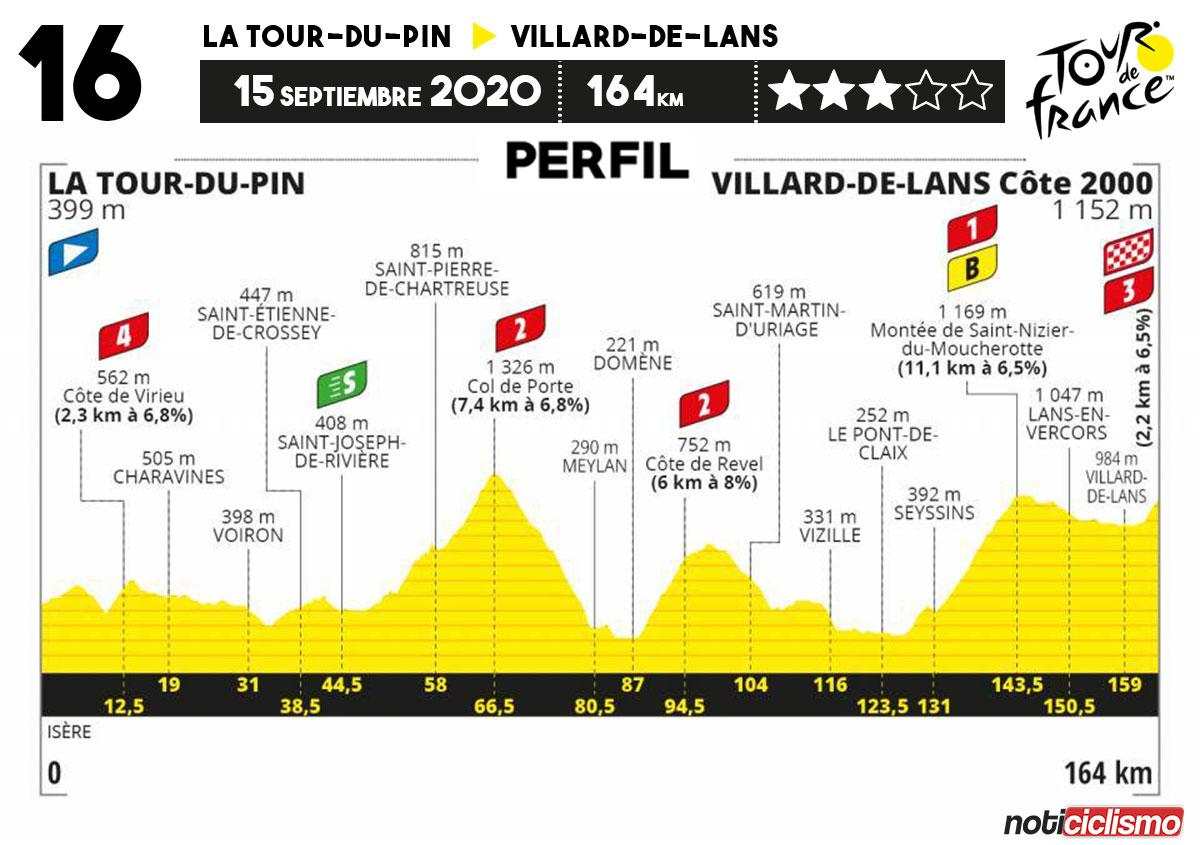 Tour de Francia 2020 - Etapa 16