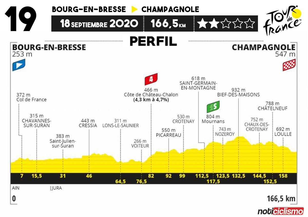 Tour de Francia 2020 - Etapa 19