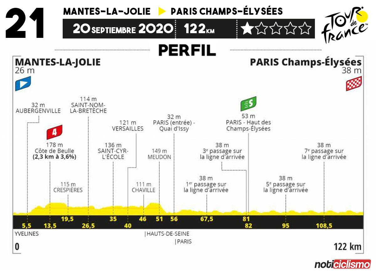Tour de Francia 2020 - Etapa 21