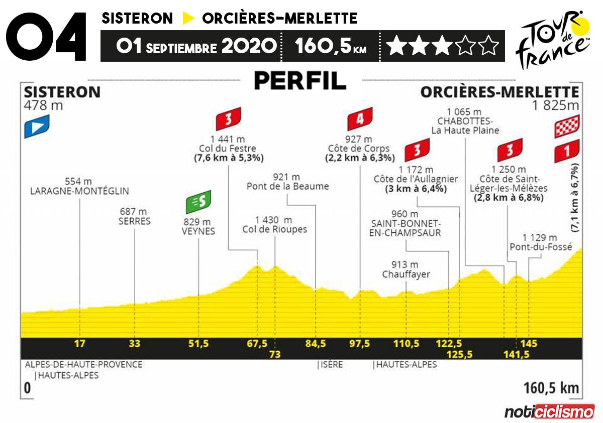 Tour de Francia 2020 - Etapa 4