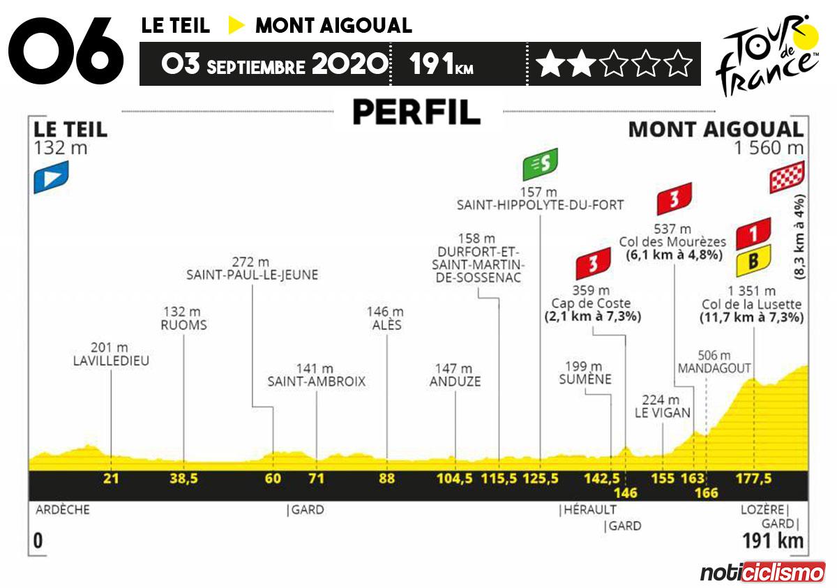 Tour de Francia 2020 - Etapa 6
