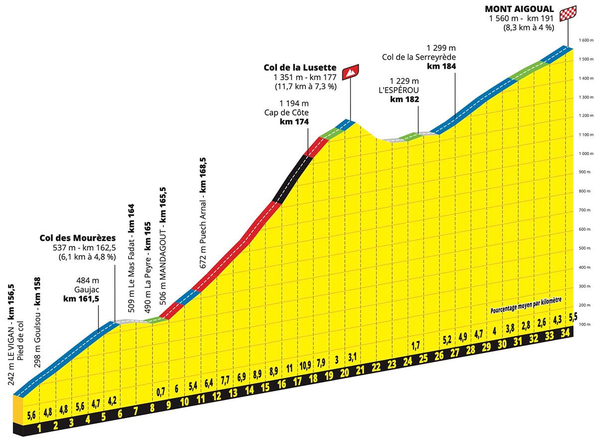Encadenado de puertos en la Etapa 6 del Tour de Francia 2020