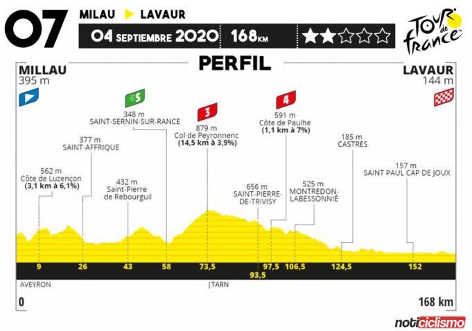 Tour de Francia 2020 - Etapa 7