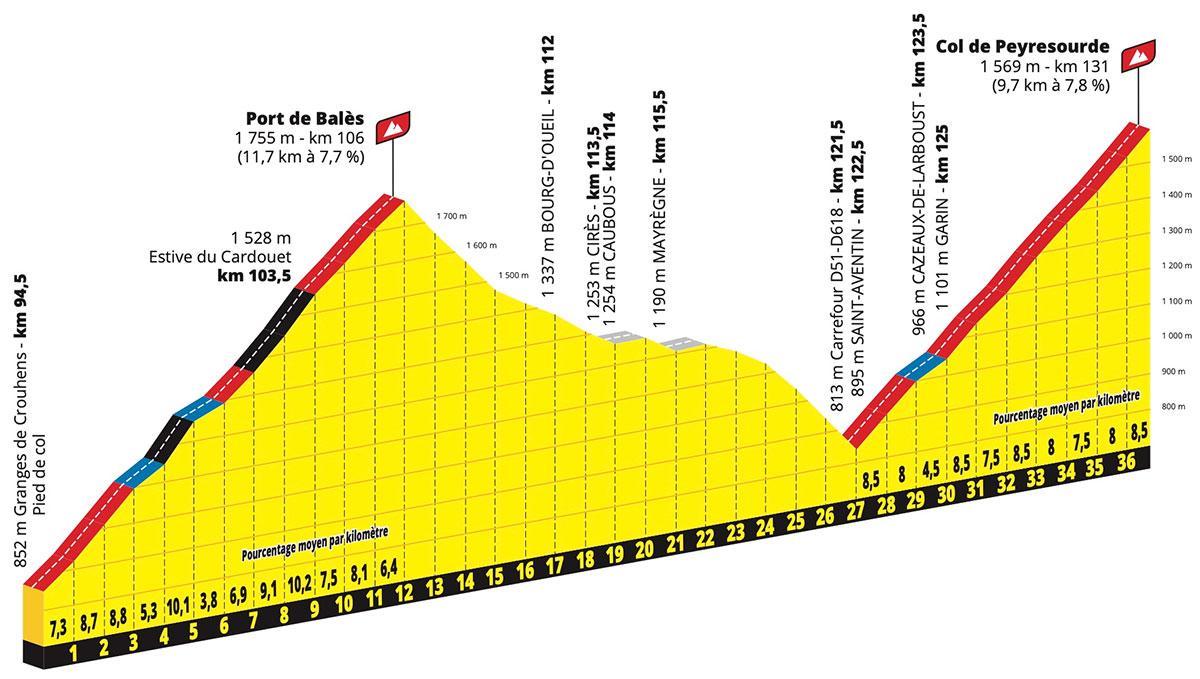 Encadenado de puertos en la Etapa 8 del Tour de Francia 2020