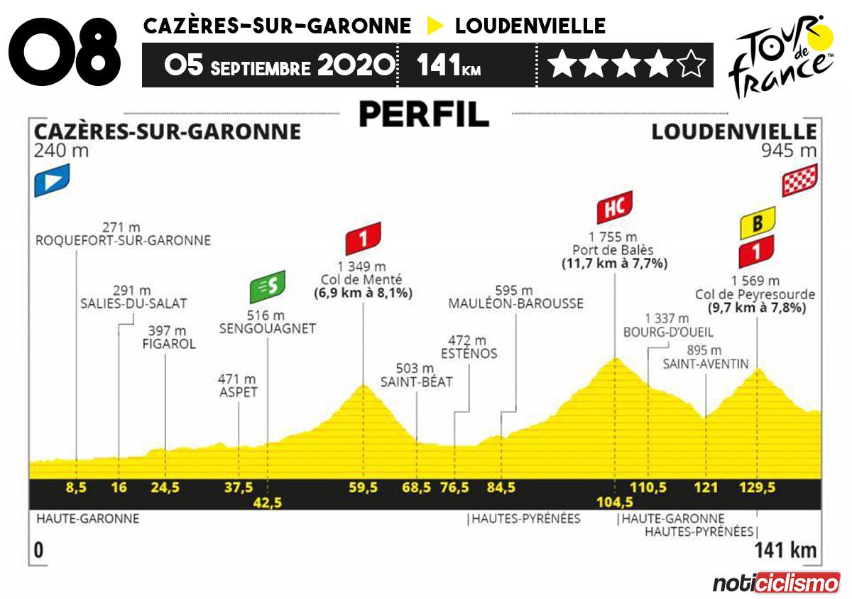 Tour de Francia 2020 - Etapa 8