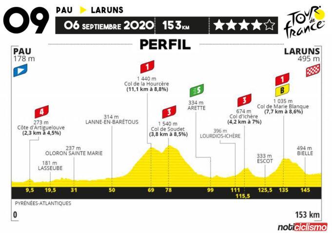 Tour de Francia 2020 - Etapa 9