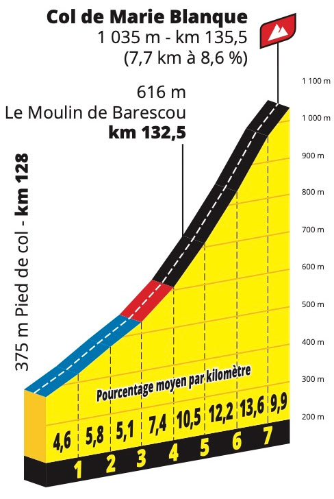 Col de Marie Blanque