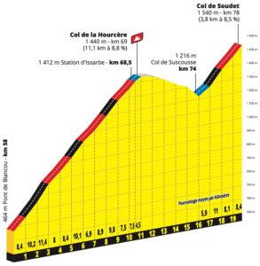 Encadenado de puertos en la Etapa 9 del Tour de Francia 2020