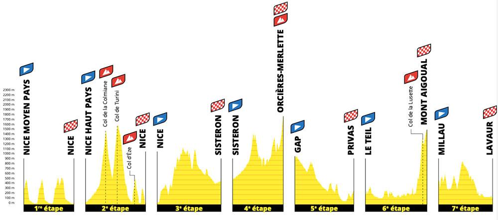 Tour de Francia 2020 - Semana 1