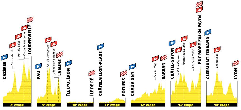 Tour de Francia 2020 - Semana 2