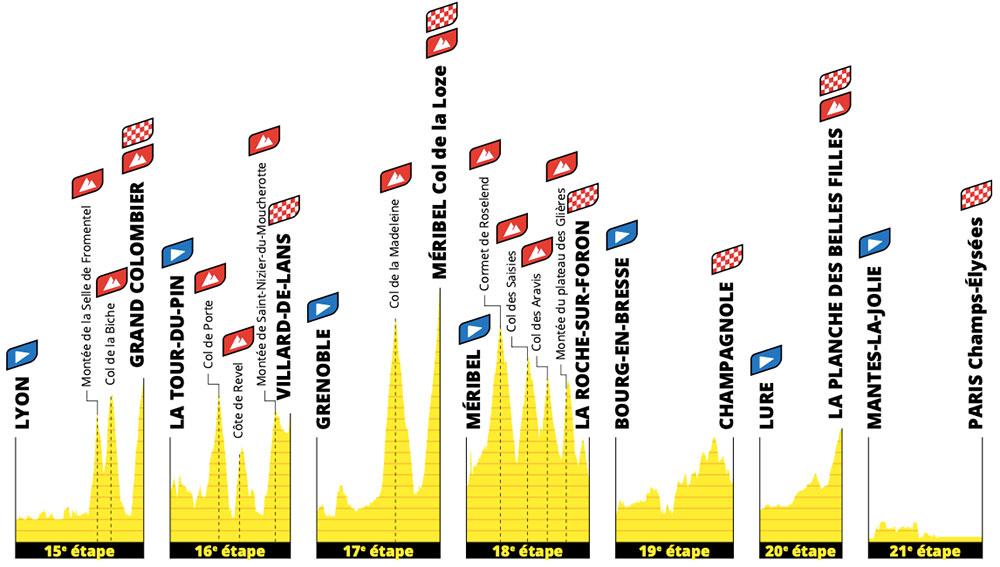 Tour de Francia 2020 - Semana 3