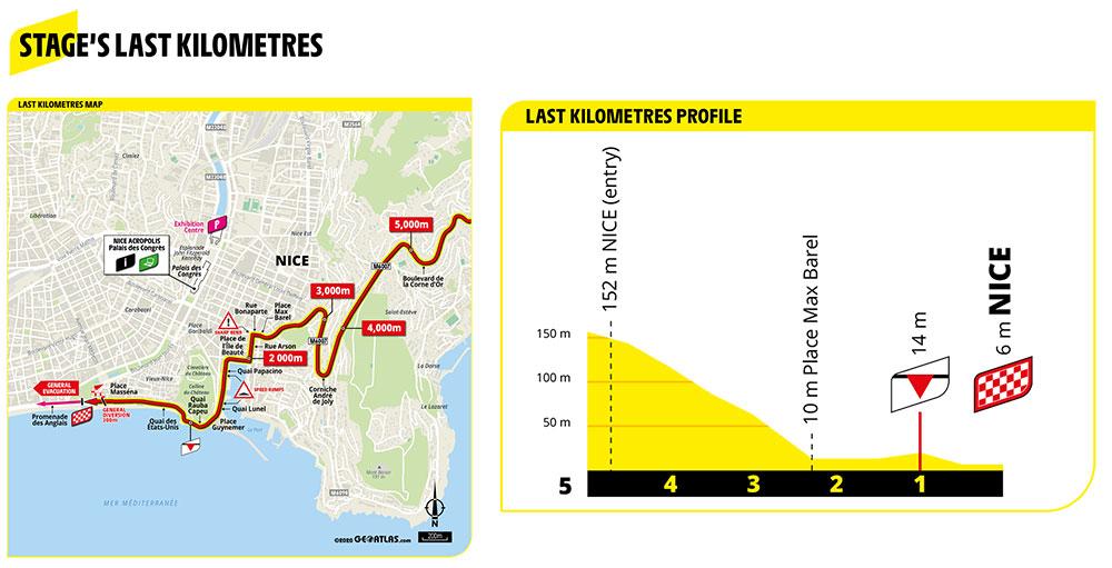 Ultimos kilómetros de la Etapa 2 del Tour de Francia 2020