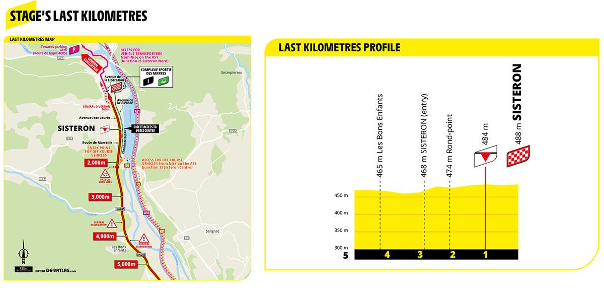 Ultimos kilómetros de la Etapa 3 del Tour de Francia 2020