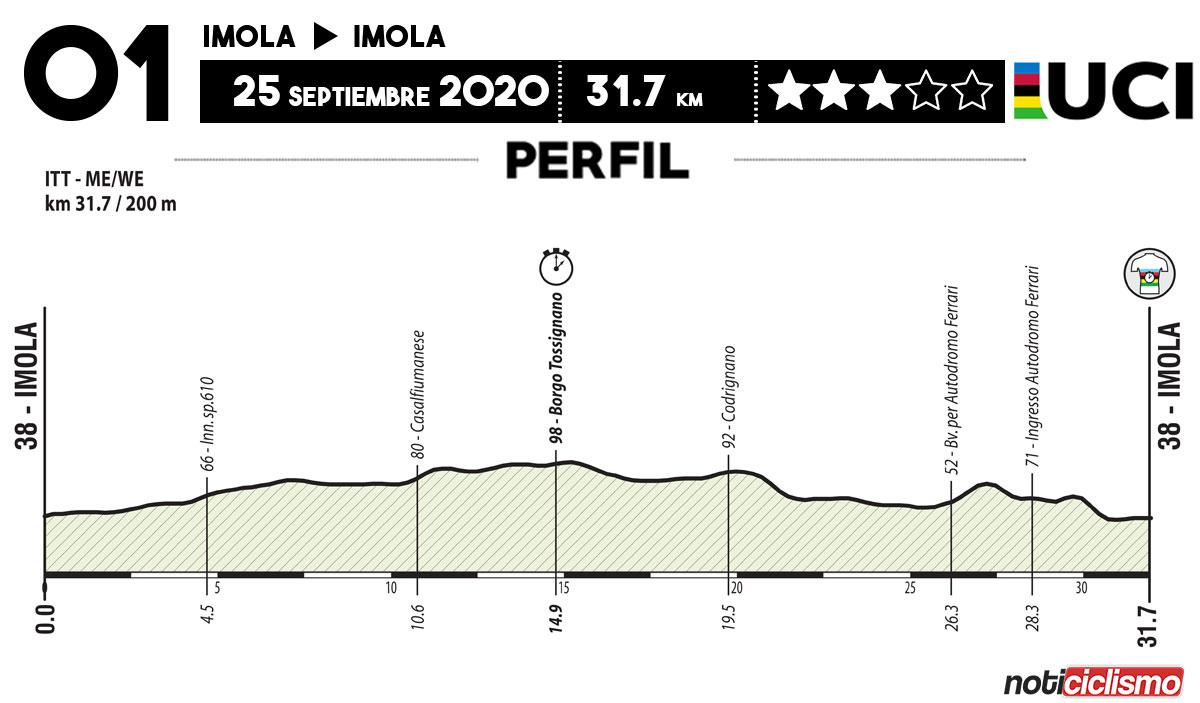 Campeonato del Mundo de Ruta UCI 2020 - Contrarreloj
