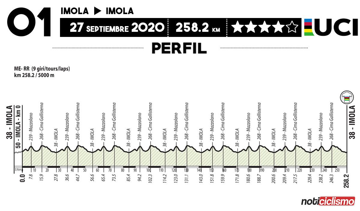 Campeonato del Mundo de Ruta UCI 2020 - Ruta