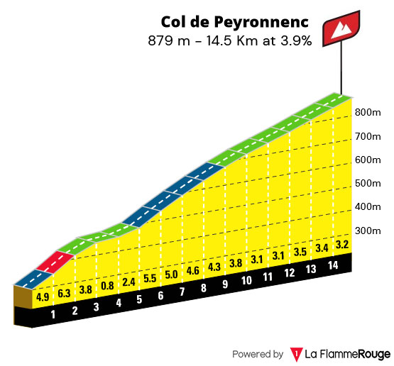 Col de Peyronnenc