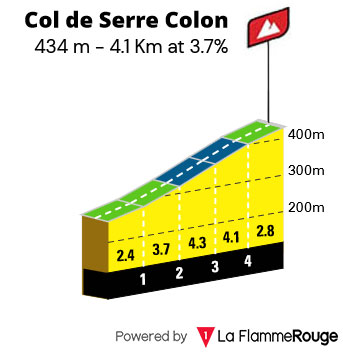 Col de Serre Colon