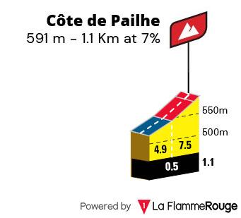 Côte de Paulhe