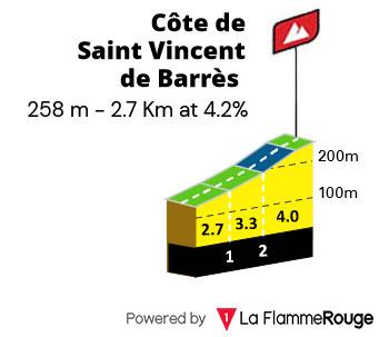 Cote de Saint-Vincent-de-Barrés