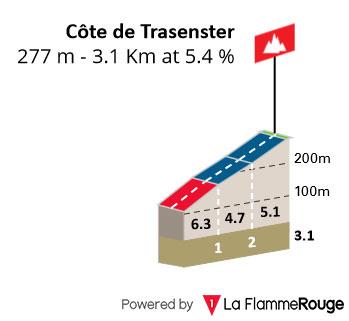 Côte de Trasenster