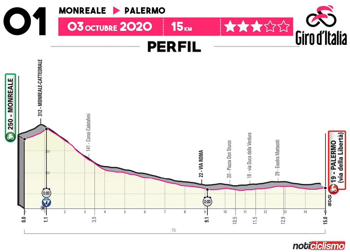 Giro de Italia 2020 - Etapa 1