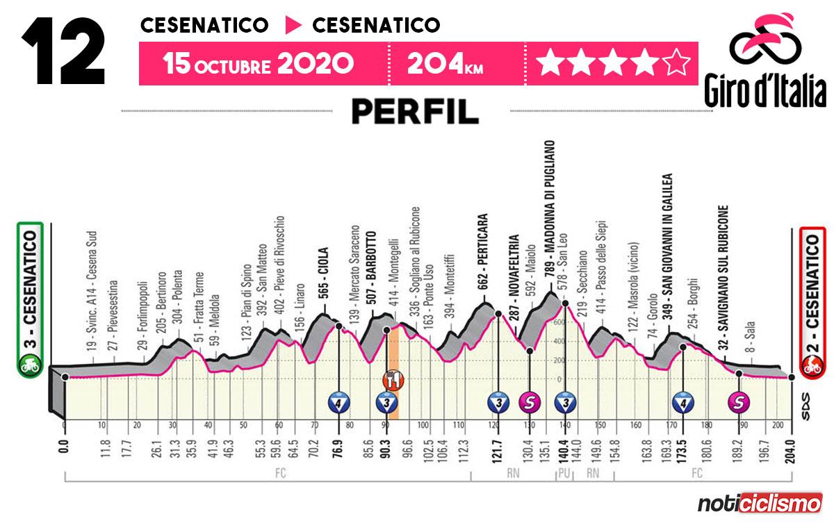Giro de Italia 2020 - Etapa 12