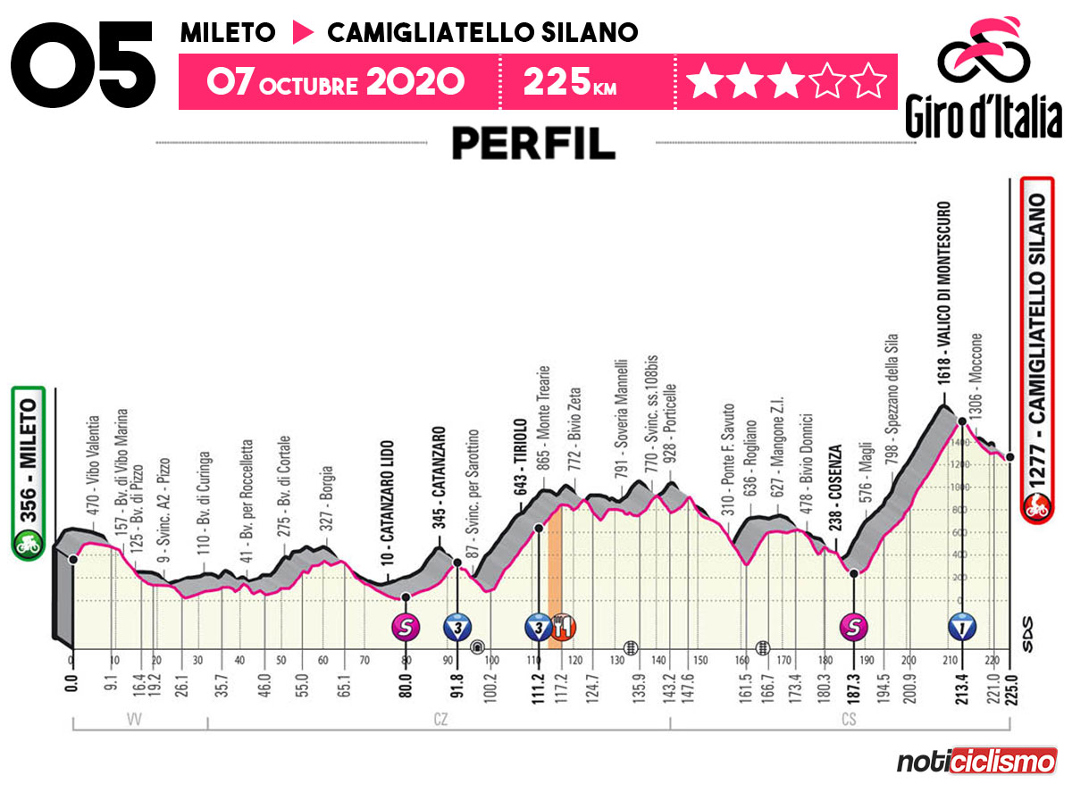 Giro de Italia 2020 - Etapa 5