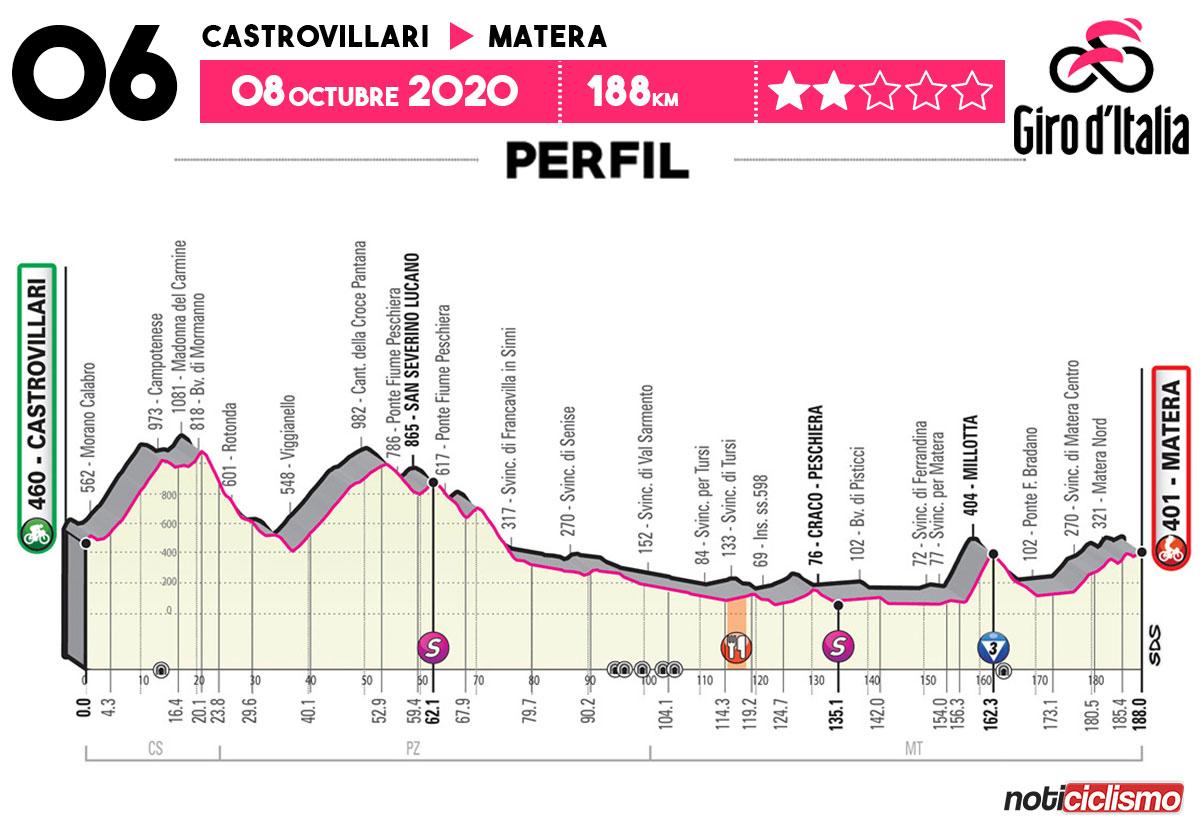 Giro de Italia 2020 - Etapa 6
