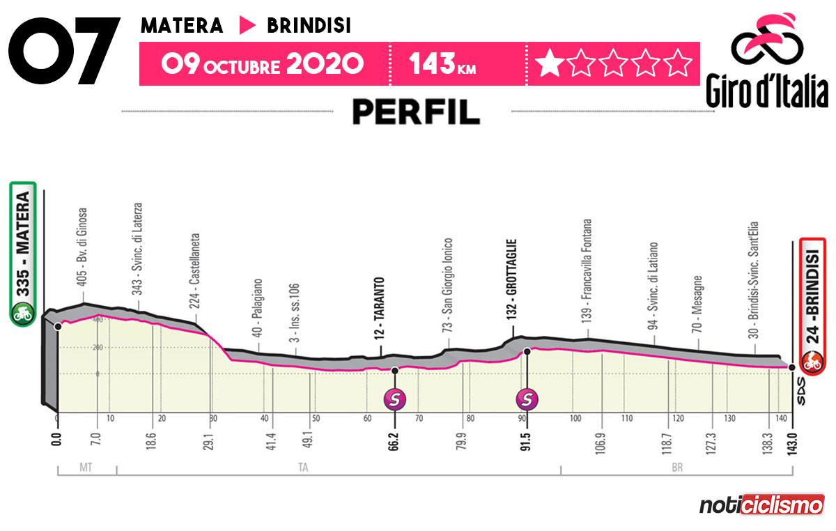 Giro de Italia 2020 - Etapa 7