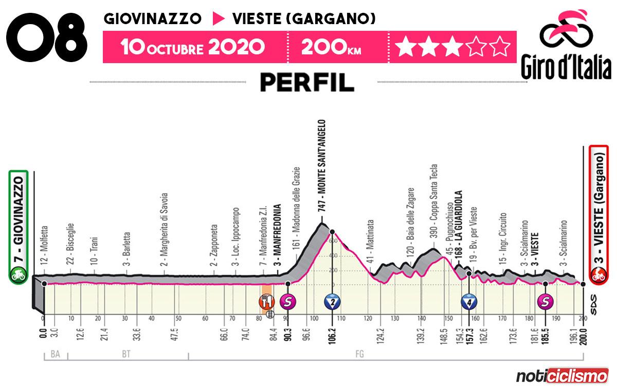 Giro de Italia 2020 - Etapa 8