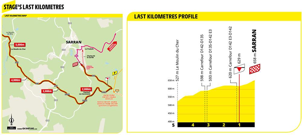 Ultimos kilómetros de la Etapa 12 del Tour de Francia 2020