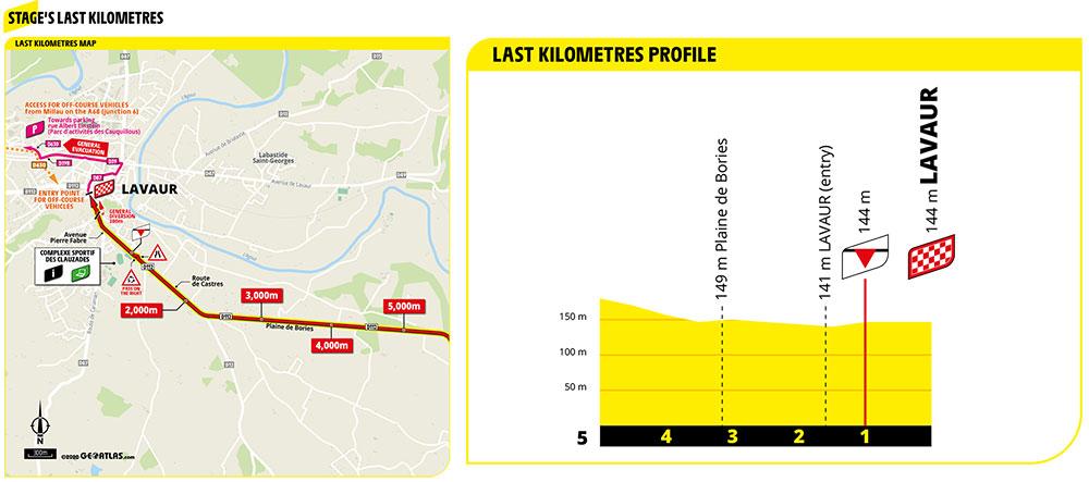 Ultimos kilómetros de la Etapa 7 del Tour de Francia 2020