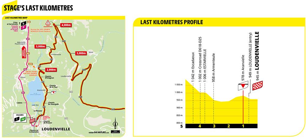 Ultimos kilómetros de la Etapa 8 del Tour de Francia 2020