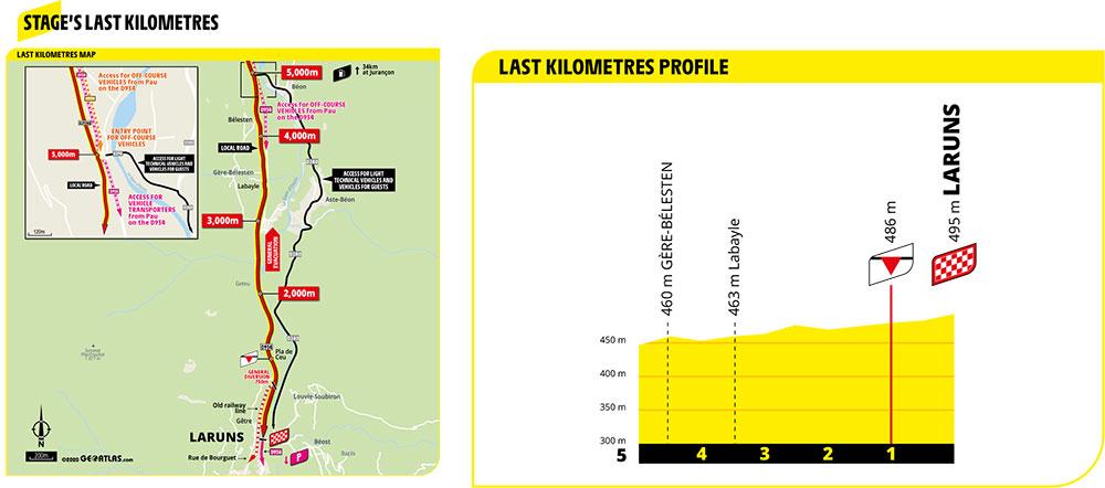 Ultimos kilómetros de la Etapa 9 del Tour de Francia 2020