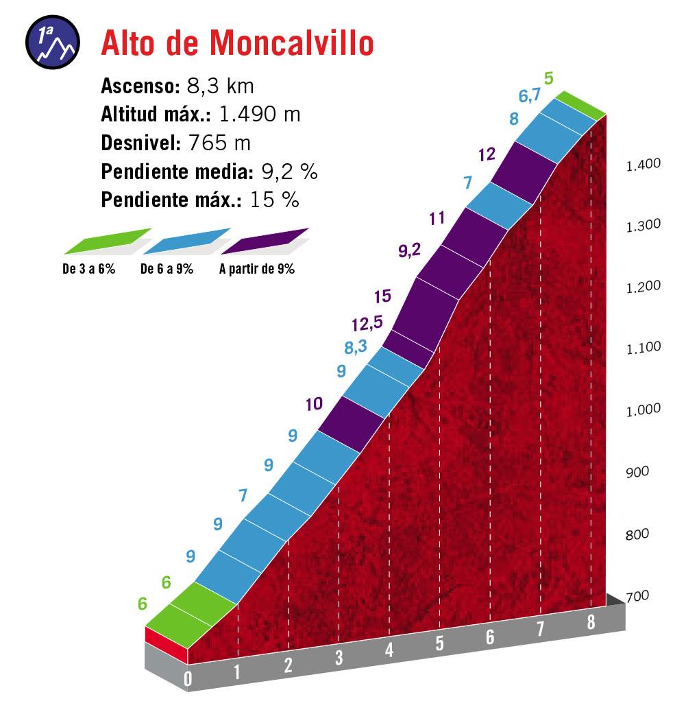 Alto de Moncalvillo