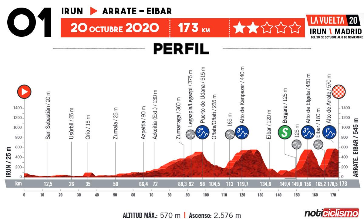 Vuelta a España 2020 - Etapa 1
