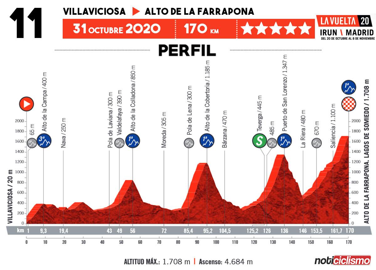 Vuelta a España 2020 - Etapa 11