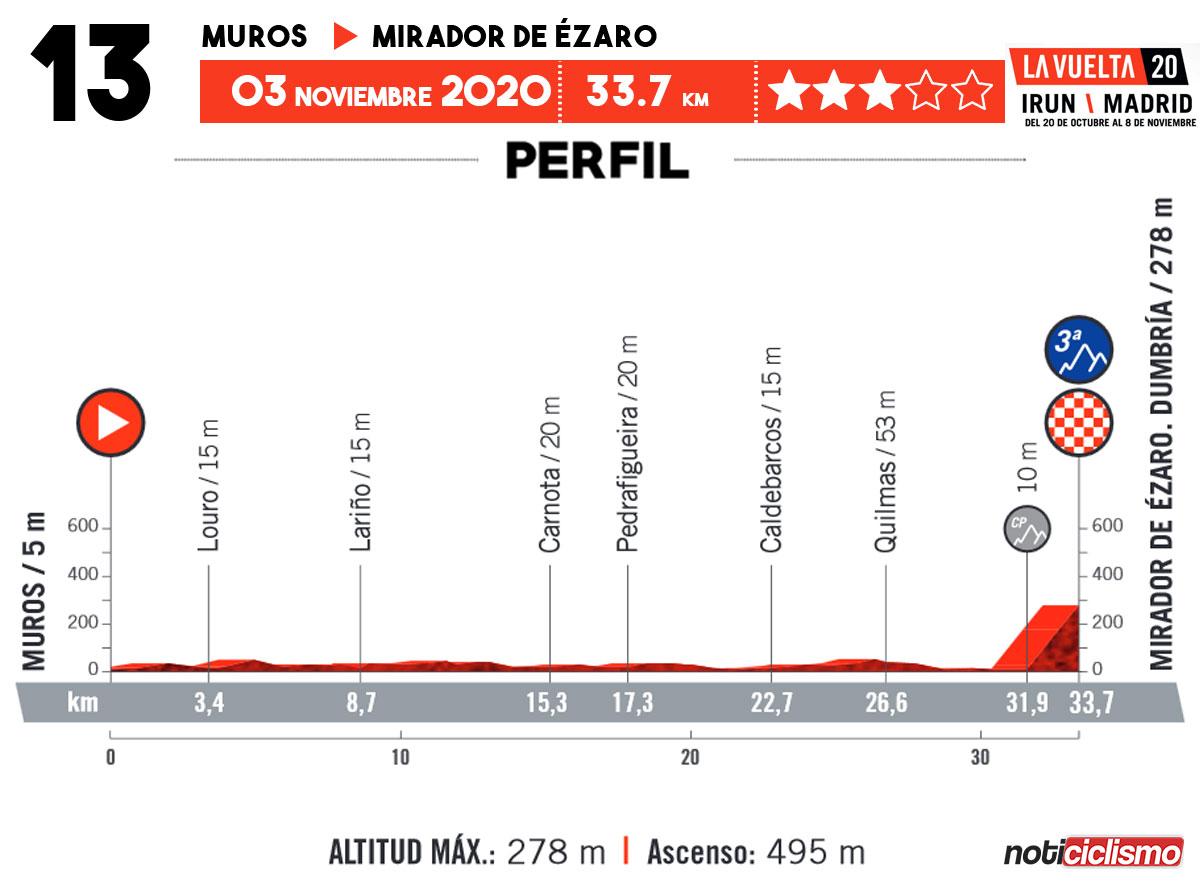 Vuelta a España 2020 - Etapa 13