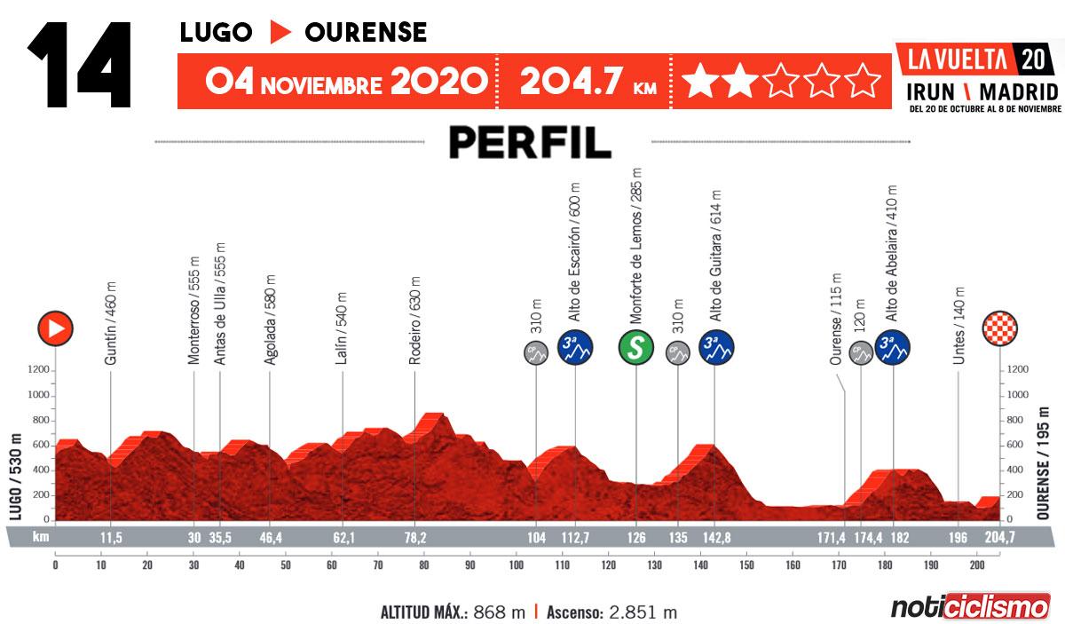 Vuelta a España 2020 - Etapa 14
