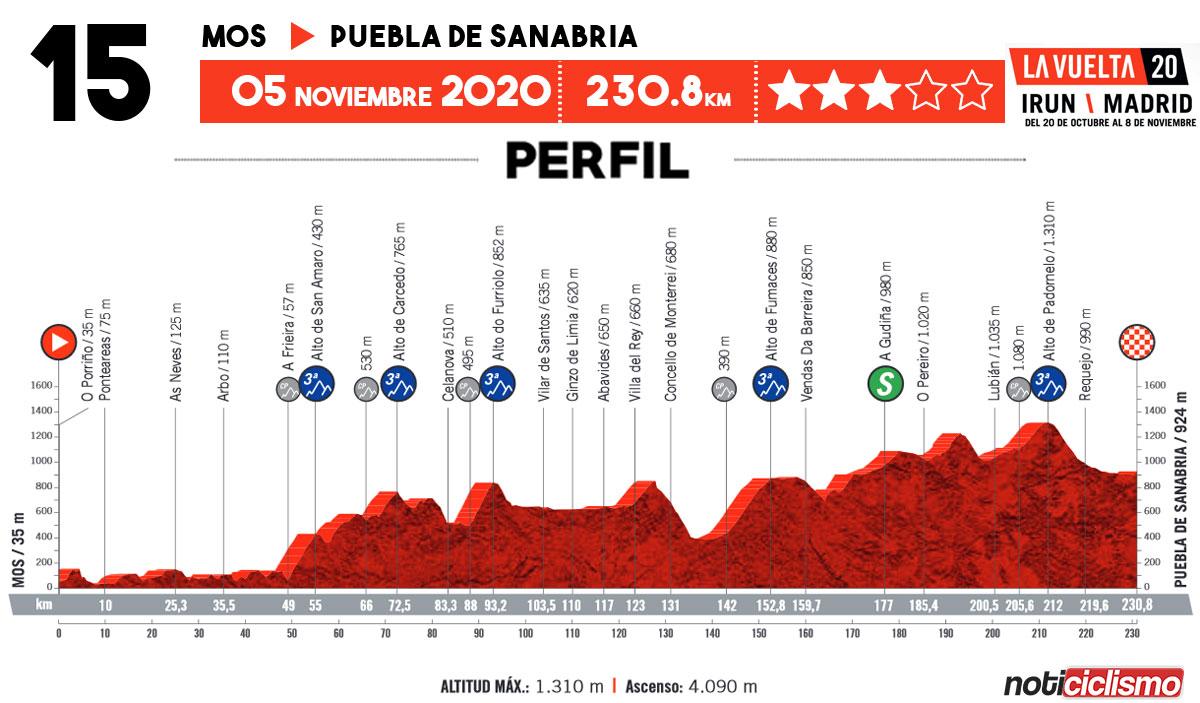 Vuelta a España 2020 - Etapa 15