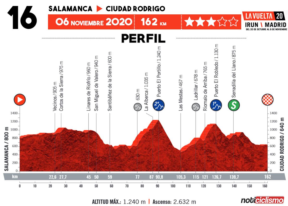 Vuelta a España 2020 - Etapa 16
