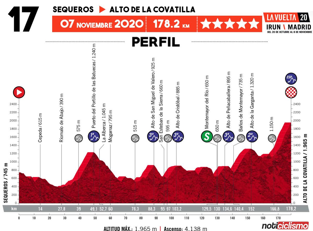 Vuelta a España 2020 - Etapa 17