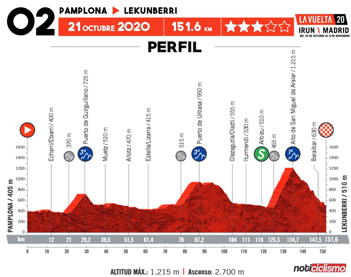 Vuelta a España 2020 - Etapa 2