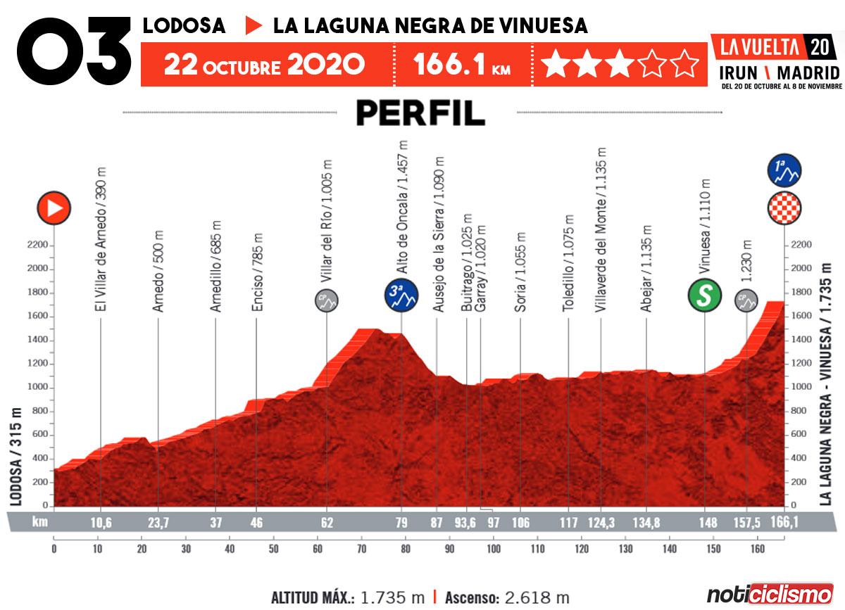 Vuelta a España 2020 - Etapa 3