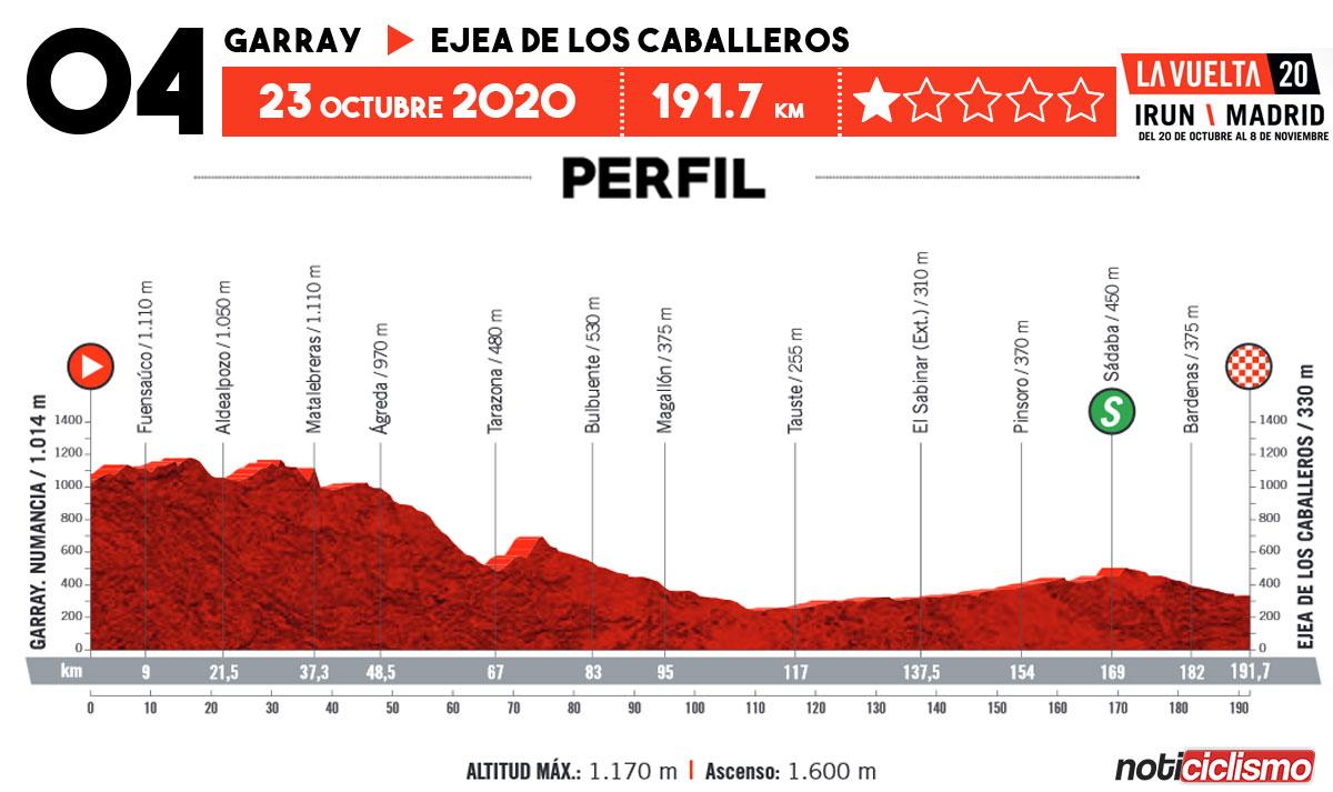Vuelta a España 2020 - Etapa 4