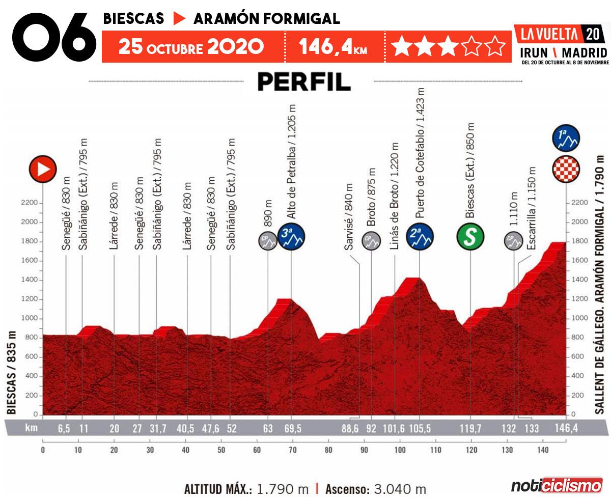 Vuelta a España 2020 - Etapa 6